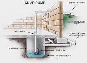 Water damage prevention Lapeer, MI